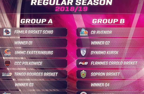 Euroleague Women 2019
